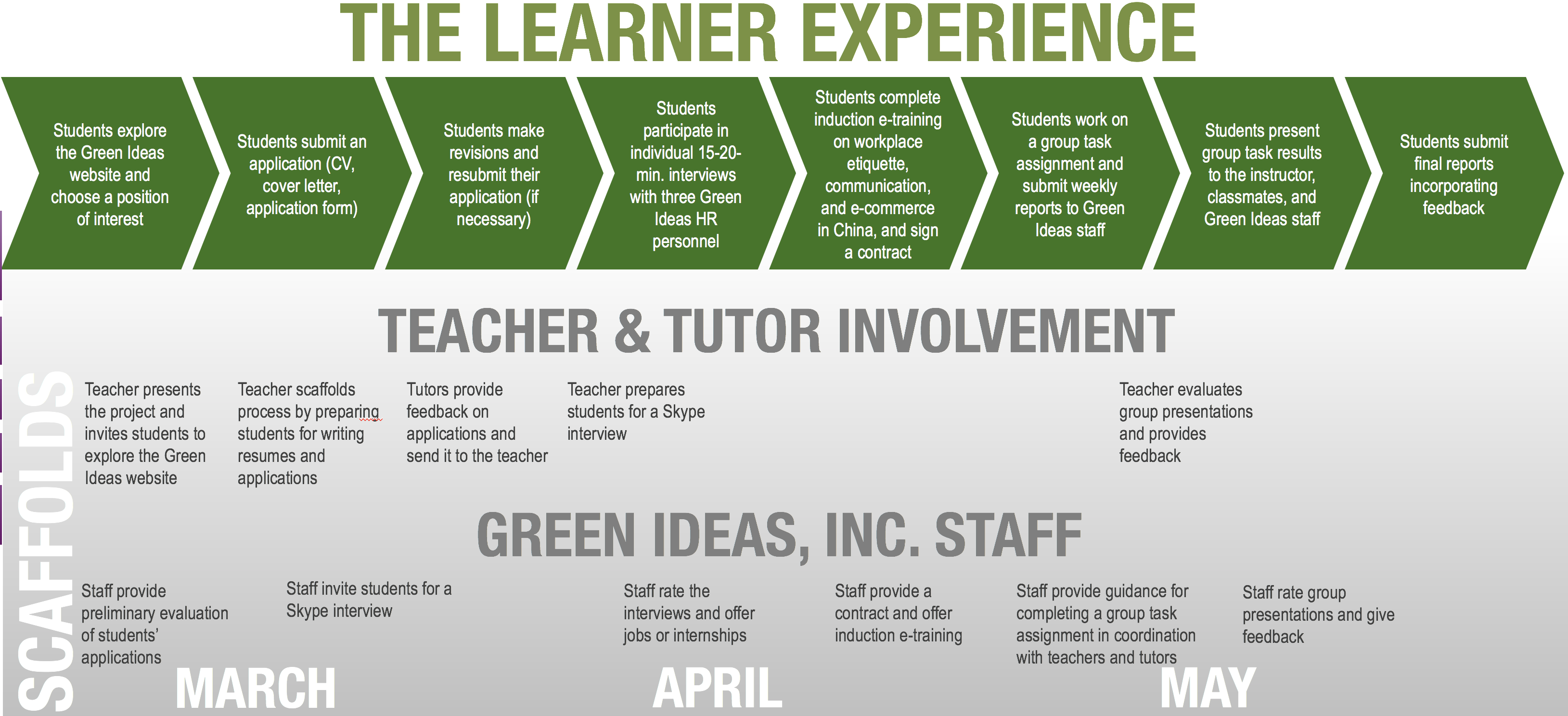 The different phases in the learner experience of the simulation.