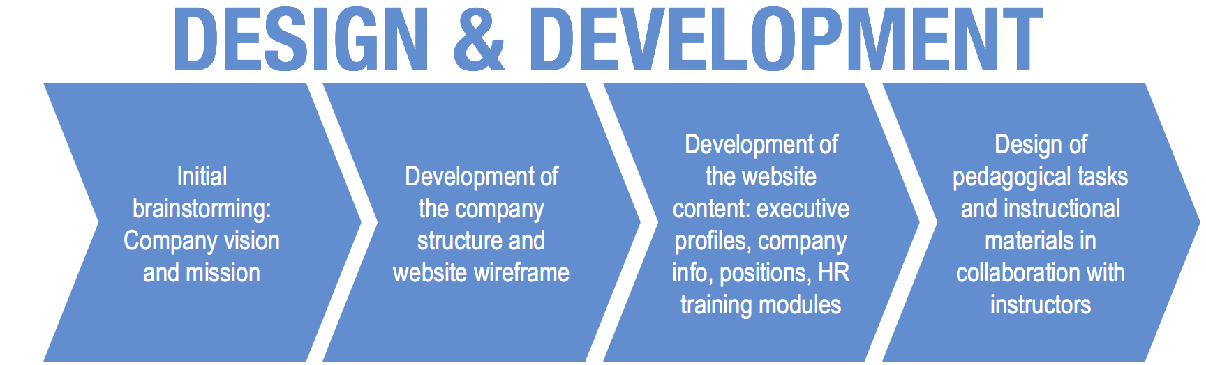 The steps in Design and Development