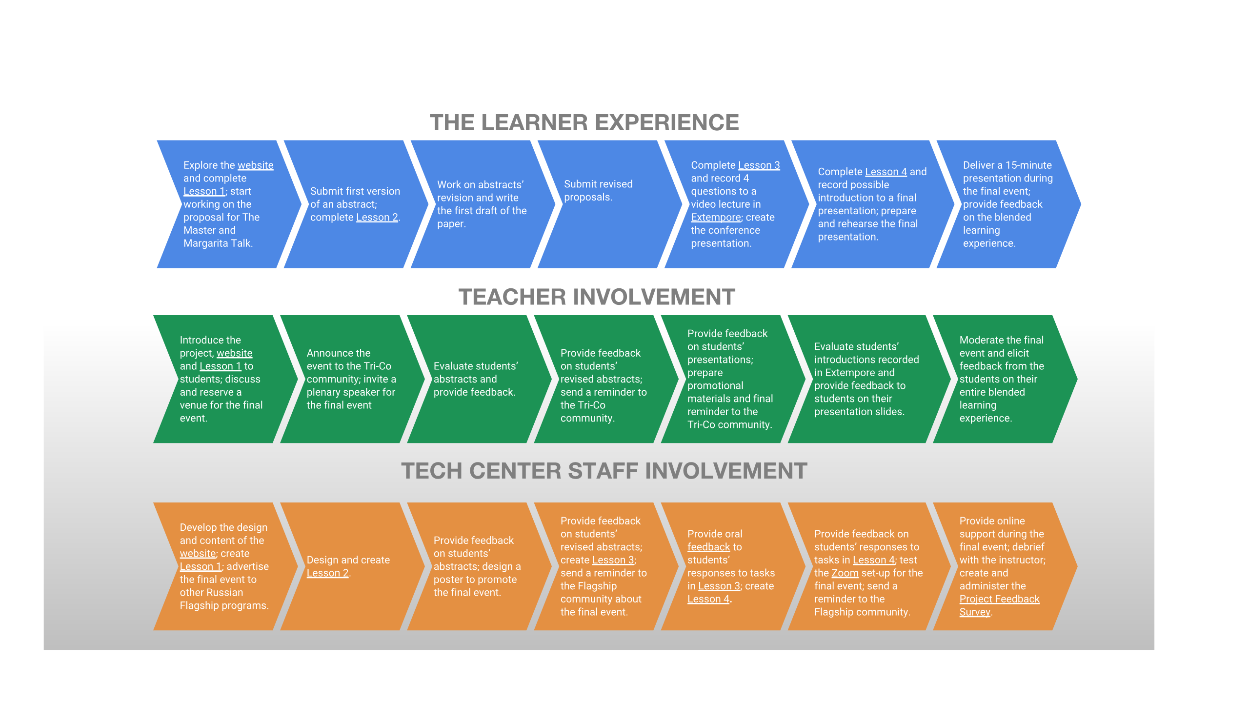 This flowchart demonstrates different steps that learners had to go through, the role and involvement of the teacher and the tech center staff during The Master and Margarita Talk project.