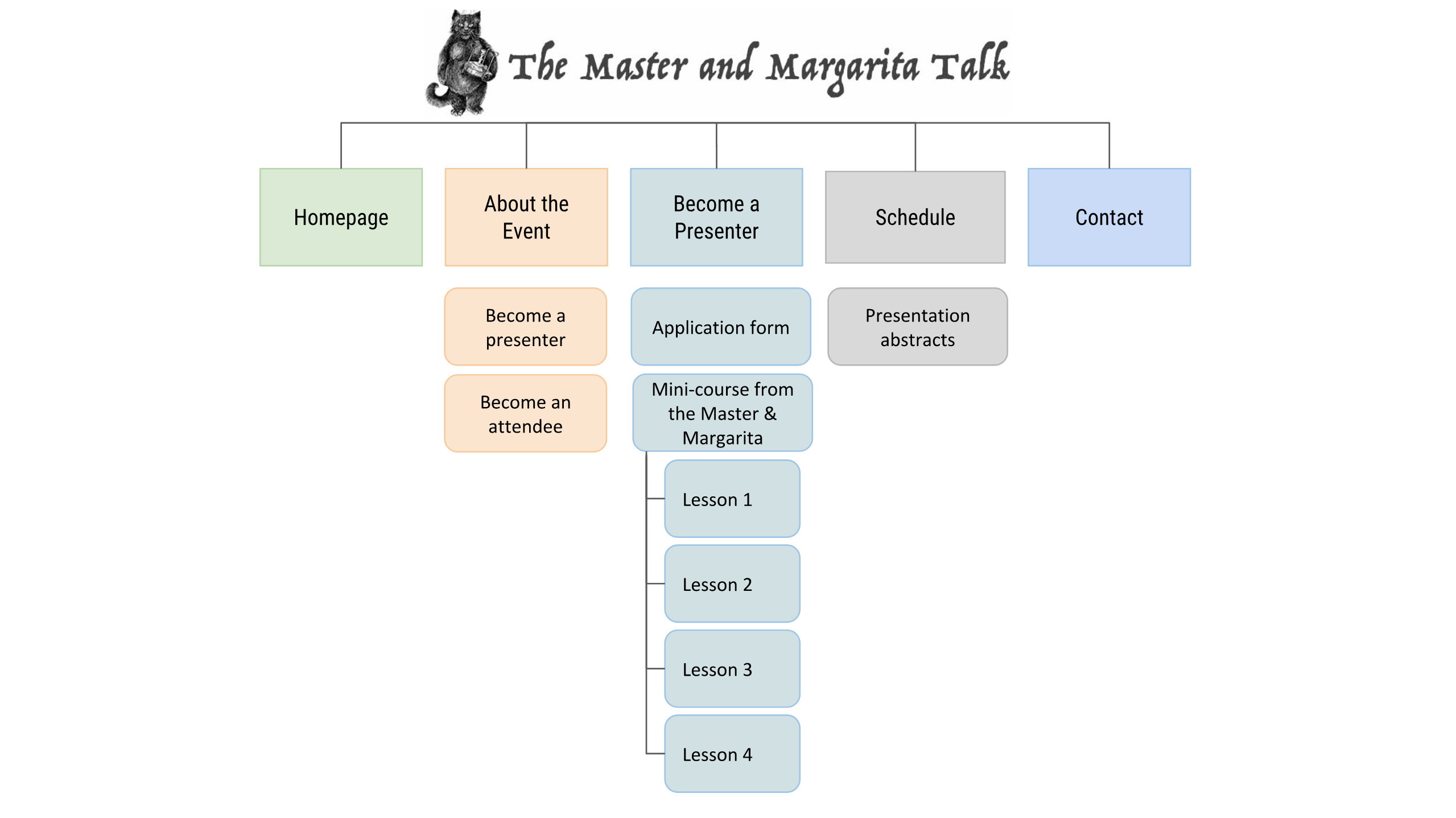"""The Master and Margarita Talk website consists of five main sections. These are """"Homepage"""", """"About the Event"""", """"Become A Presenter"""", """"Schedule"""" and """"Contact""""."""