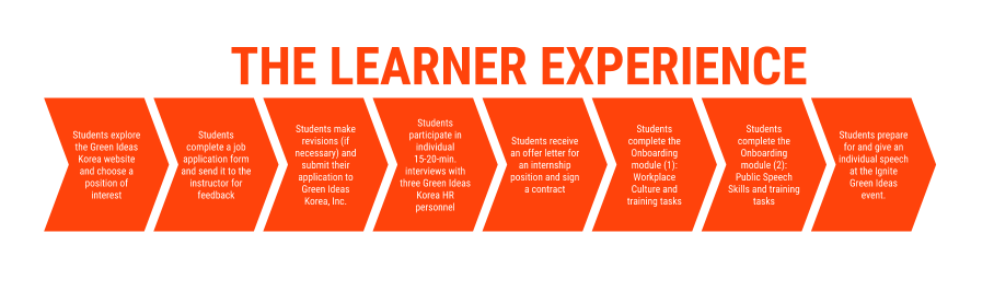 The different phases of the Learner's experience during the simulation.