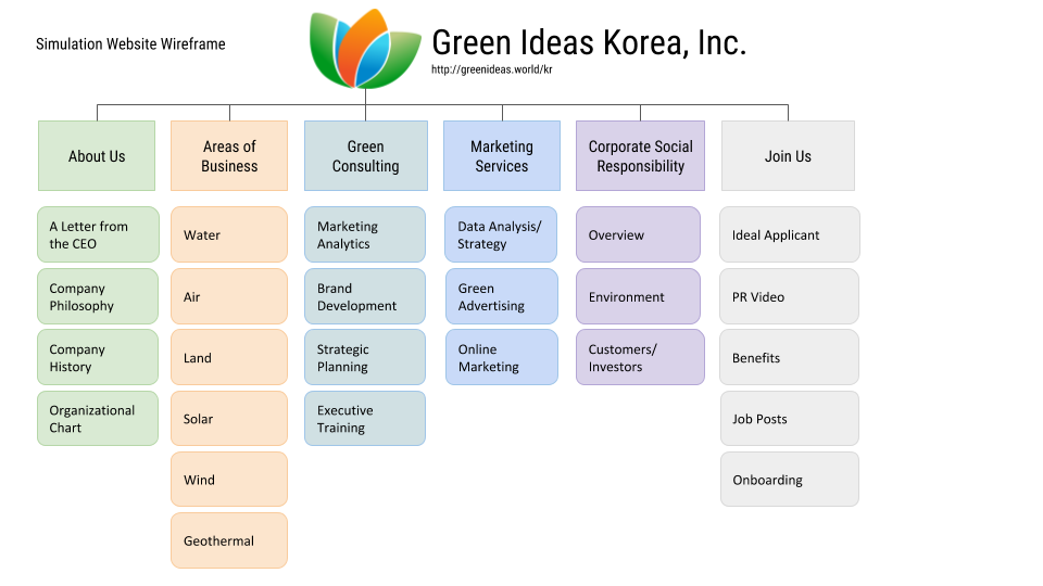 """Wireframe of the website for Green Ideas Korean. Menu includes """"About Us"""", """"Areas of Business"""", """"Green Consulting"""", """"Marketing Services"""", """"Corporate Social Responsibility"""" and """"Join Us""""."""